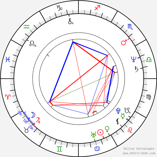 Celia Imrie birth chart, Celia Imrie astro natal horoscope, astrology