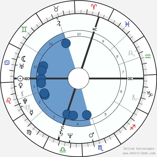 Corrado Tedeschi wikipedia, horoscope, astrology, instagram