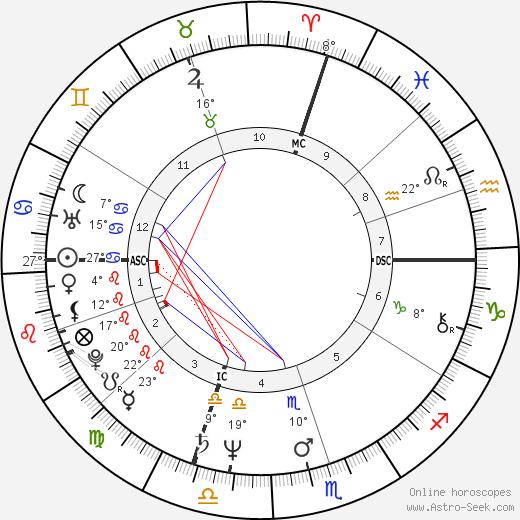Corrado Tedeschi birth chart, biography, wikipedia 2019, 2020