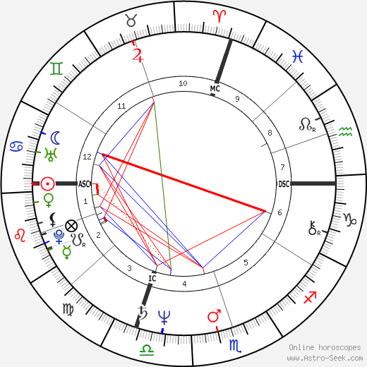 Corrado Tedeschi birth chart, Corrado Tedeschi astro natal horoscope, astrology