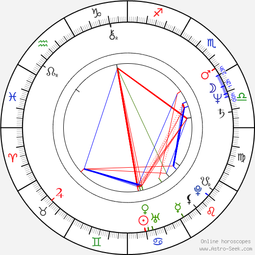 Dan Aykroyd astro natal birth chart, Dan Aykroyd horoscope, astrology