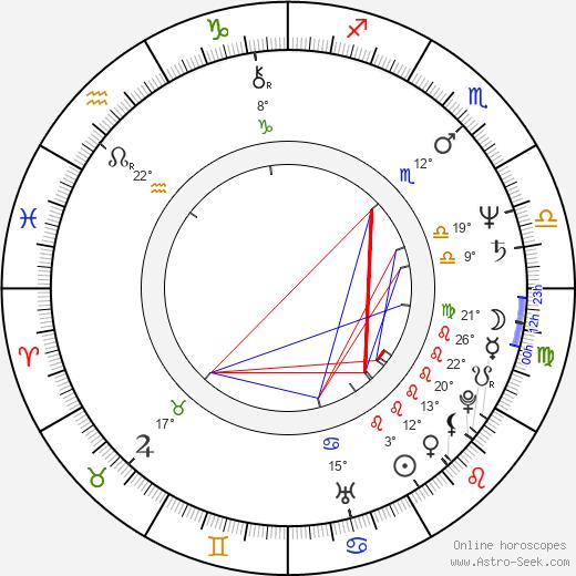 Dan Condurache birth chart, biography, wikipedia 2019, 2020