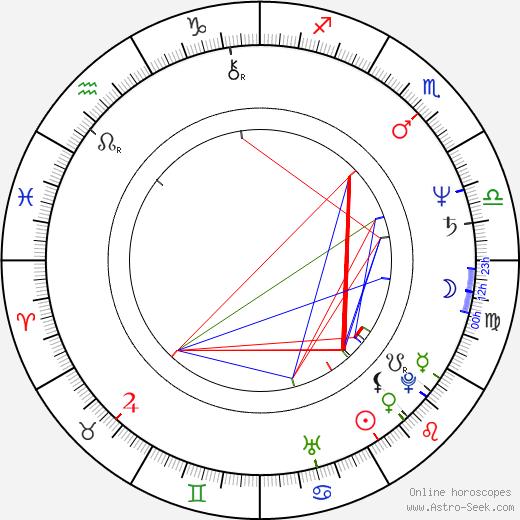 Dan Condurache astro natal birth chart, Dan Condurache horoscope, astrology