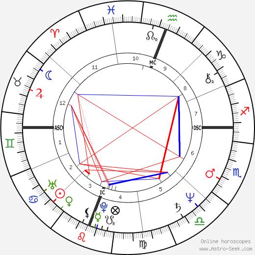 Daniel Mesguich birth chart, Daniel Mesguich astro natal horoscope, astrology