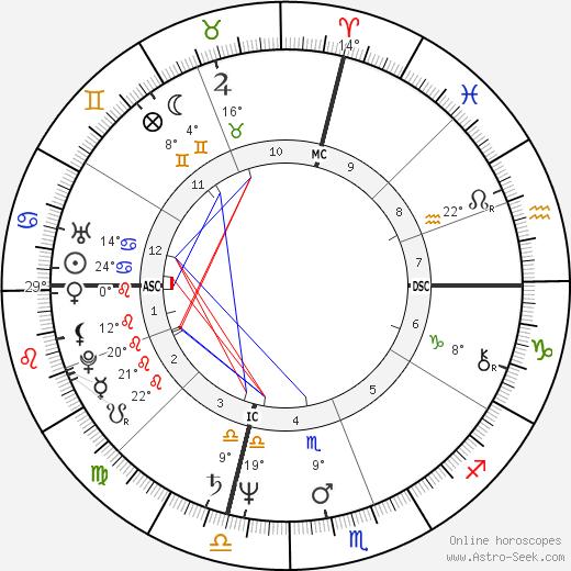 David Hasselhoff birth chart, biography, wikipedia 2017, 2018