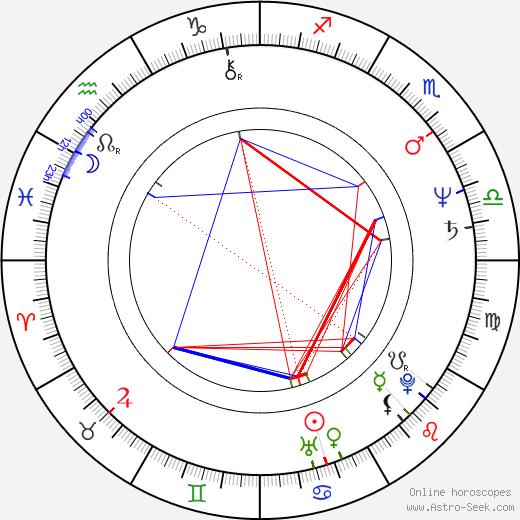 Emilian Kamiński день рождения гороскоп, Emilian Kamiński Натальная карта онлайн