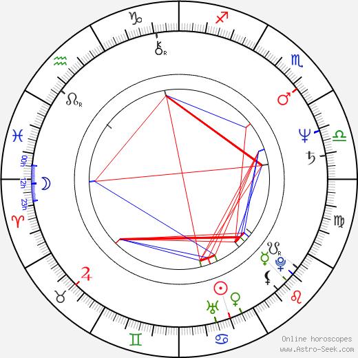 Eric Adams birth chart, Eric Adams astro natal horoscope, astrology