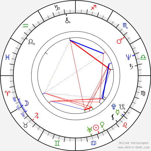 Eric Laneuville astro natal birth chart, Eric Laneuville horoscope, astrology
