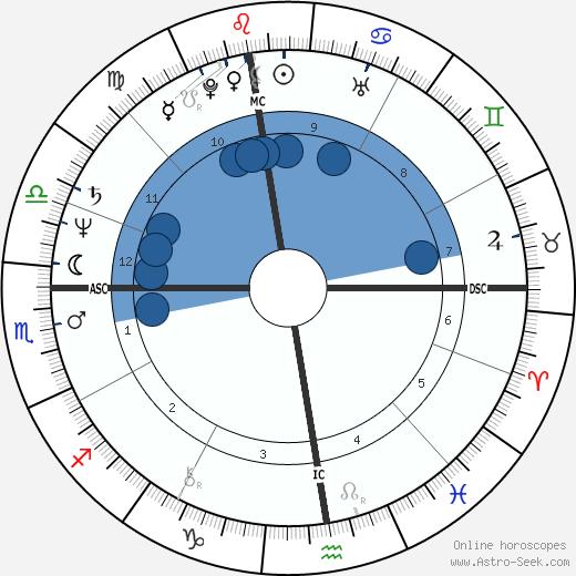Federico Euro Roman wikipedia, horoscope, astrology, instagram