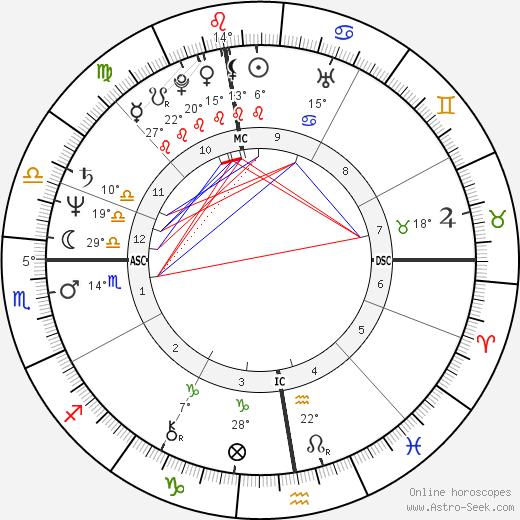 Federico Euro Roman birth chart, biography, wikipedia 2019, 2020