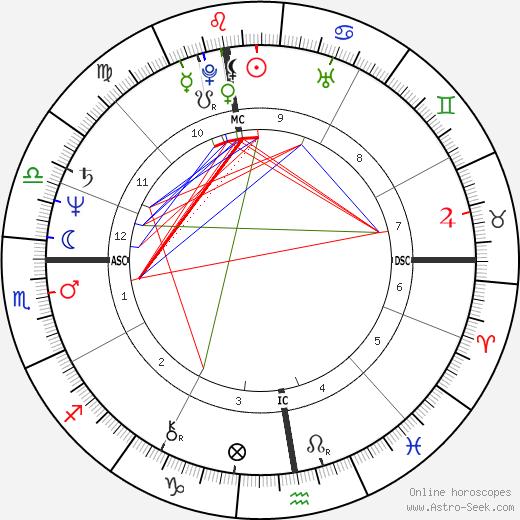 Federico Euro Roman astro natal birth chart, Federico Euro Roman horoscope, astrology