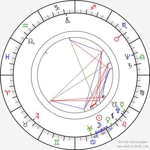 George Wallace birth chart, George Wallace astro natal horoscope, astrology