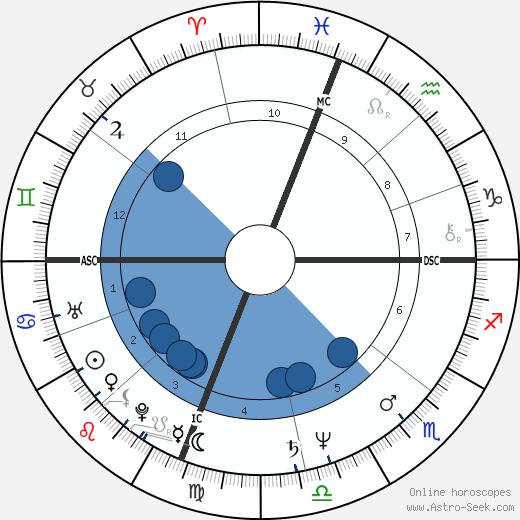Gus Van Sant wikipedia, horoscope, astrology, instagram