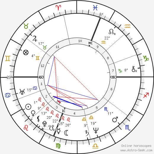Gus Van Sant birth chart, biography, wikipedia 2020, 2021