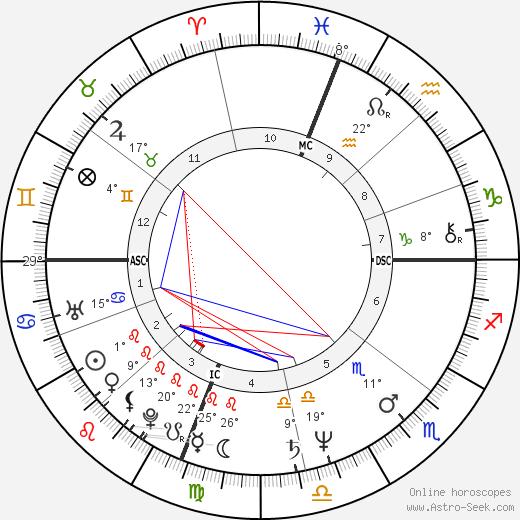 Gus Van Sant Jr. Биография в Википедии 2019, 2020
