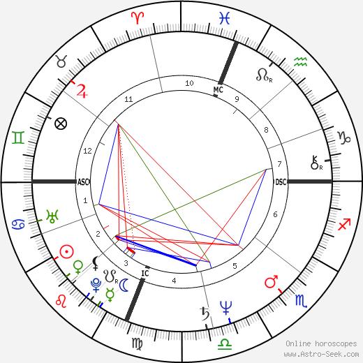Gus Van Sant birth chart, Gus Van Sant astro natal horoscope, astrology