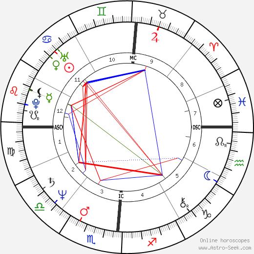Jack Lambert tema natale, oroscopo, Jack Lambert oroscopi gratuiti, astrologia