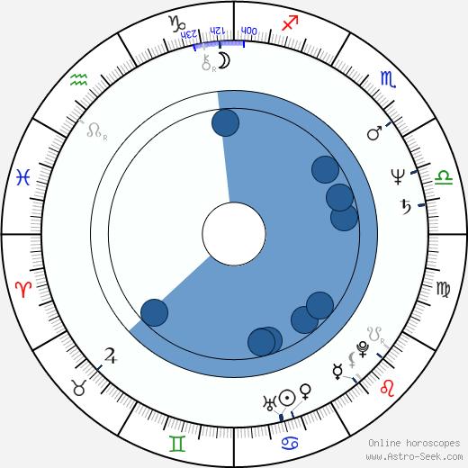 Jennifer Savidge wikipedia, horoscope, astrology, instagram