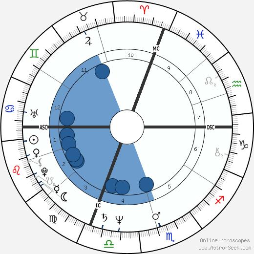 Jerry Augustine wikipedia, horoscope, astrology, instagram