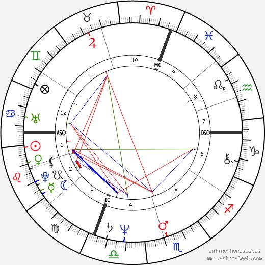 Jerry Augustine день рождения гороскоп, Jerry Augustine Натальная карта онлайн