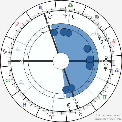 Jerry Houser horoscope, astrology, sign, zodiac, date of birth, instagram