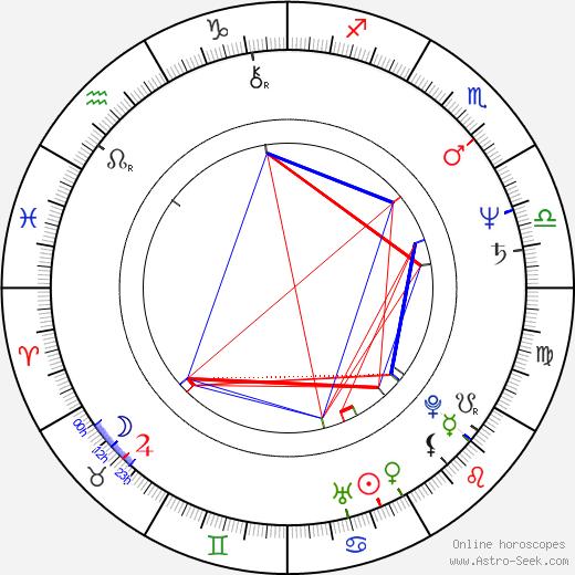 Johnny Thunders birth chart, Johnny Thunders astro natal horoscope, astrology