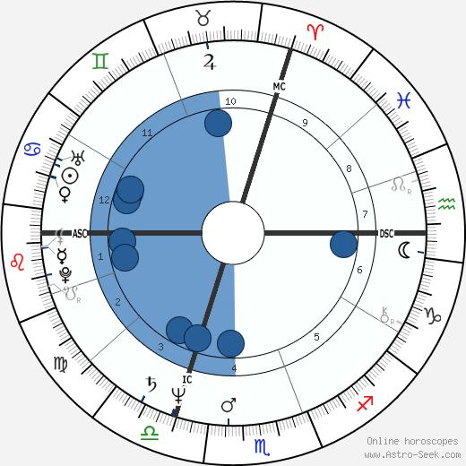 Judalon Smyth wikipedia, horoscope, astrology, instagram