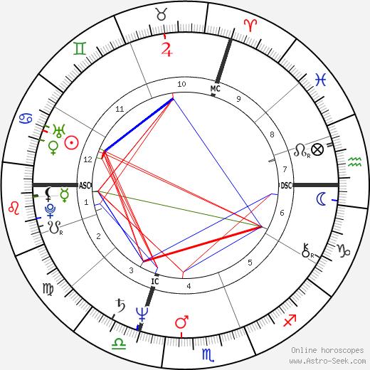 Judalon Smyth tema natale, oroscopo, Judalon Smyth oroscopi gratuiti, astrologia