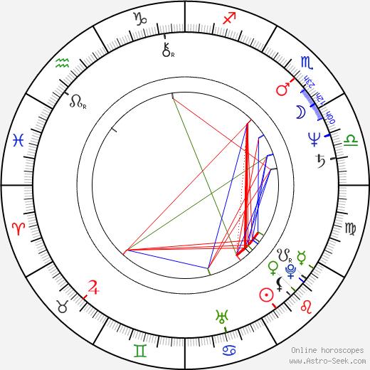 Julian Neil birth chart, Julian Neil astro natal horoscope, astrology