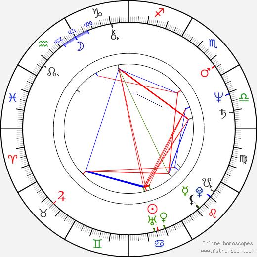 Karen Shakhnazarov birth chart, Karen Shakhnazarov astro natal horoscope, astrology