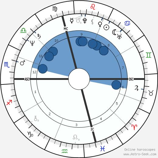 Ken Littleton wikipedia, horoscope, astrology, instagram