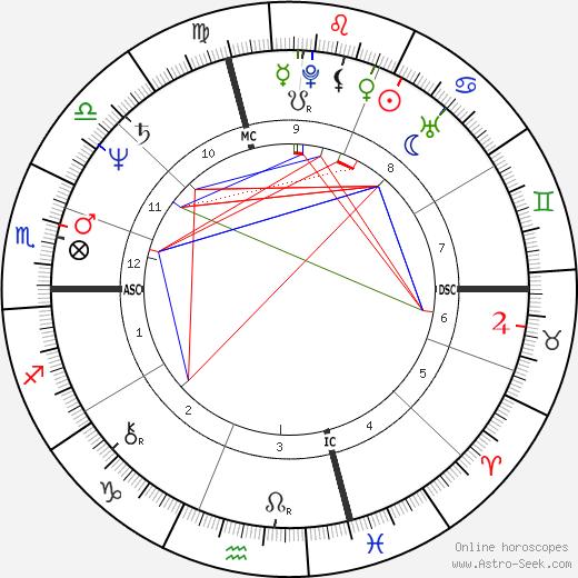 Ken Littleton tema natale, oroscopo, Ken Littleton oroscopi gratuiti, astrologia