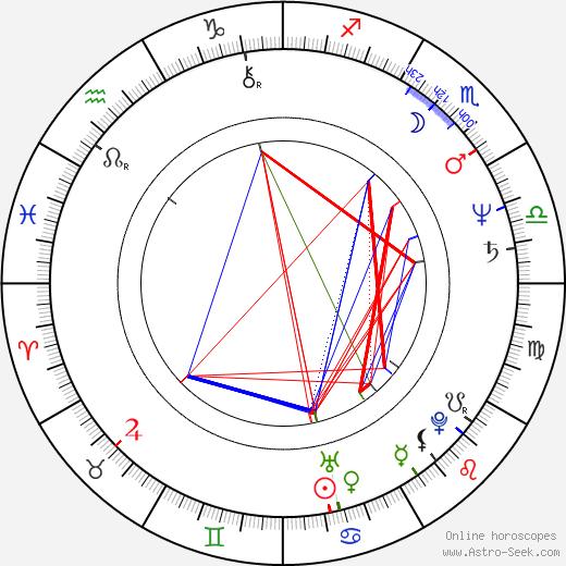 Лора Брэниган Laura Branigan день рождения гороскоп, Laura Branigan Натальная карта онлайн