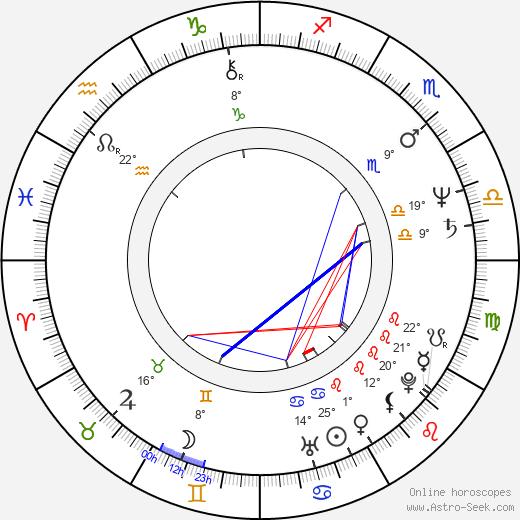 Lucinda Crosby birth chart, biography, wikipedia 2020, 2021