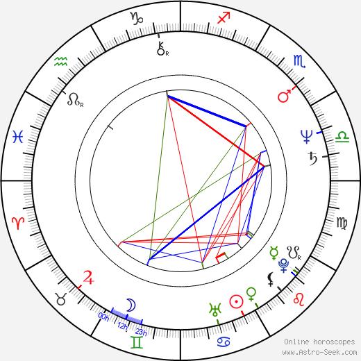 Lucinda Crosby birth chart, Lucinda Crosby astro natal horoscope, astrology