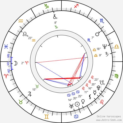 Lyle Kanouse birth chart, biography, wikipedia 2019, 2020