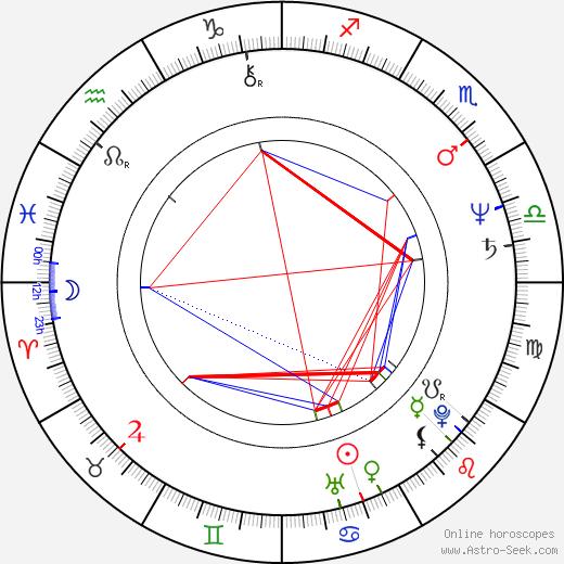 Lyle Kanouse astro natal birth chart, Lyle Kanouse horoscope, astrology