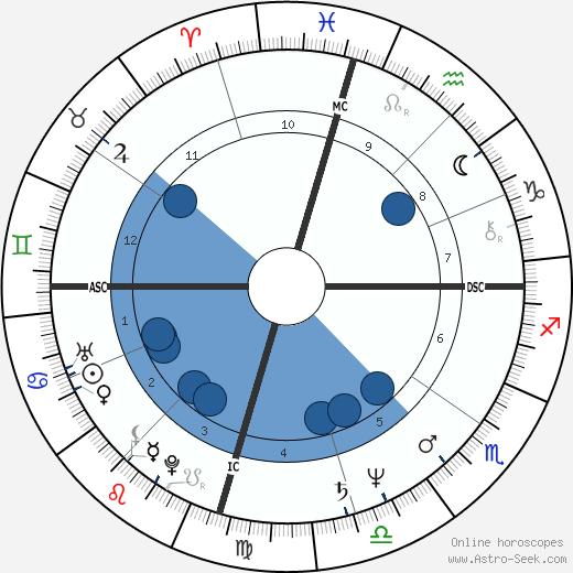 Marianne Williamson wikipedia, horoscope, astrology, instagram