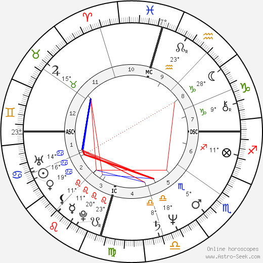 Marianne Williamson birth chart, biography, wikipedia 2019, 2020