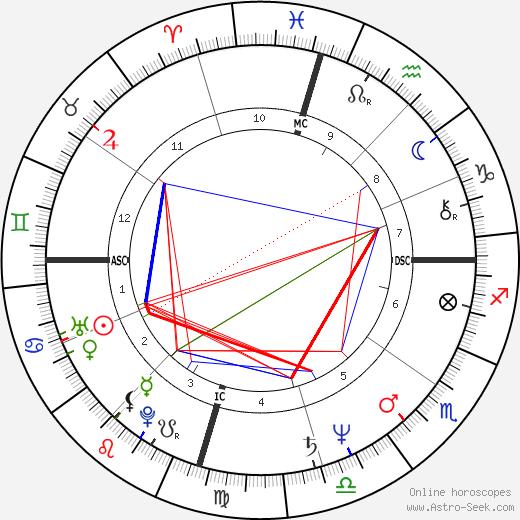 Marianne Williamson astro natal birth chart, Marianne Williamson horoscope, astrology
