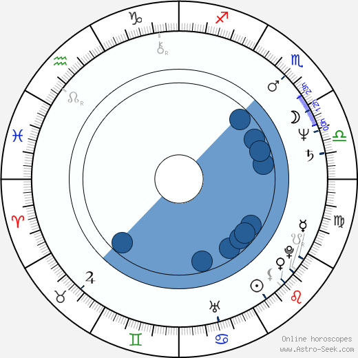 Marie Panayotopoulos-Cassioutou wikipedia, horoscope, astrology, instagram