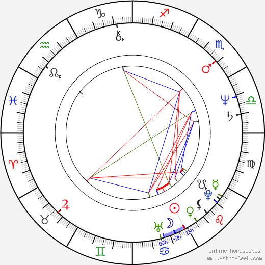 Markus Innocenti birth chart, Markus Innocenti astro natal horoscope, astrology
