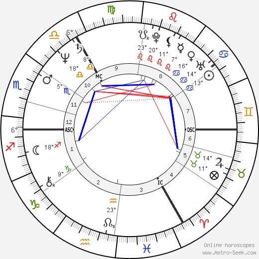Michael A. Hess birth chart, biography, wikipedia 2019, 2020