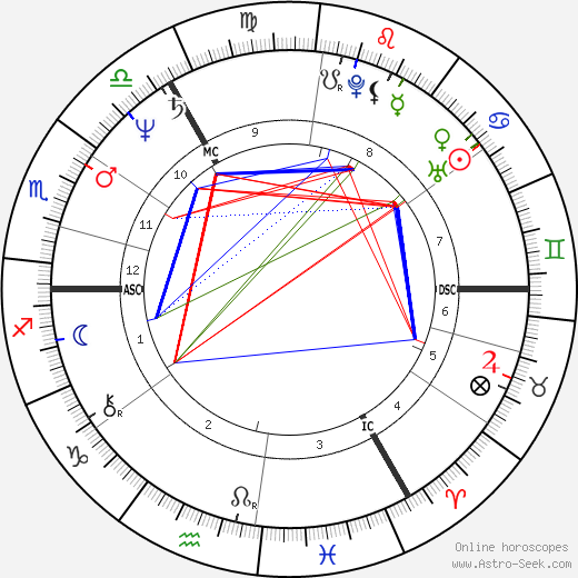 Michael A. Hess astro natal birth chart, Michael A. Hess horoscope, astrology