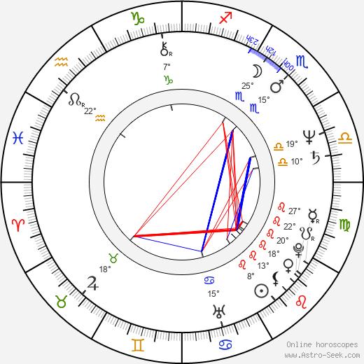 Miroslaw Wojciuk birth chart, biography, wikipedia 2019, 2020