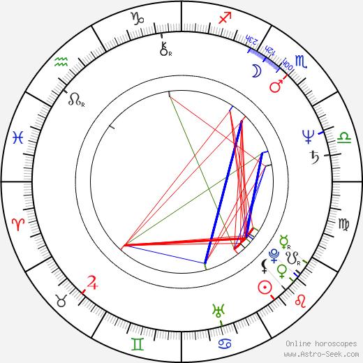 Miroslaw Wojciuk astro natal birth chart, Miroslaw Wojciuk horoscope, astrology