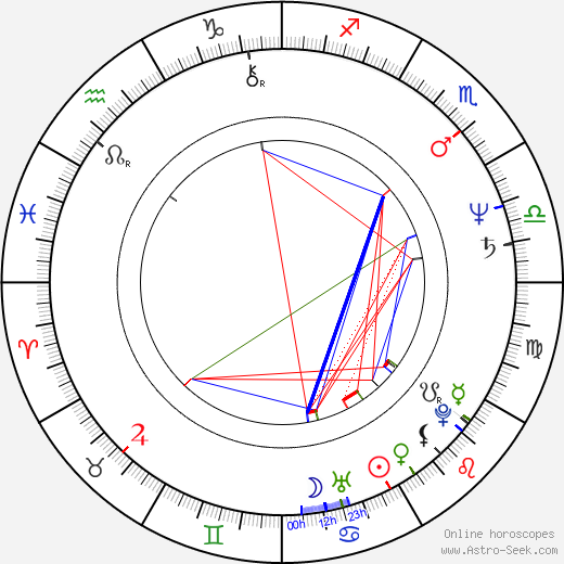 Muriel Catalá astro natal birth chart, Muriel Catalá horoscope, astrology