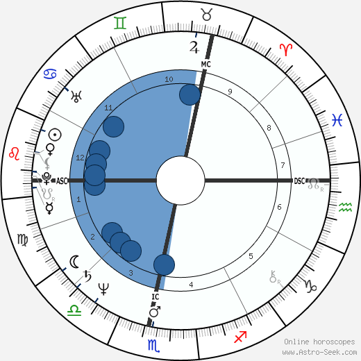 Paul Couturiau wikipedia, horoscope, astrology, instagram