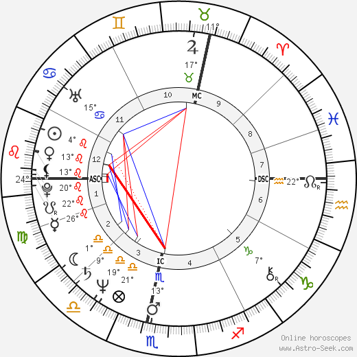 Paul Couturiau birth chart, biography, wikipedia 2019, 2020