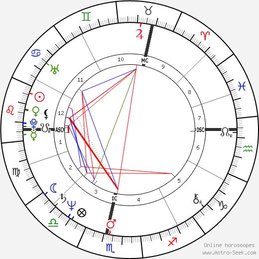 Paul Couturiau birth chart, Paul Couturiau astro natal horoscope, astrology